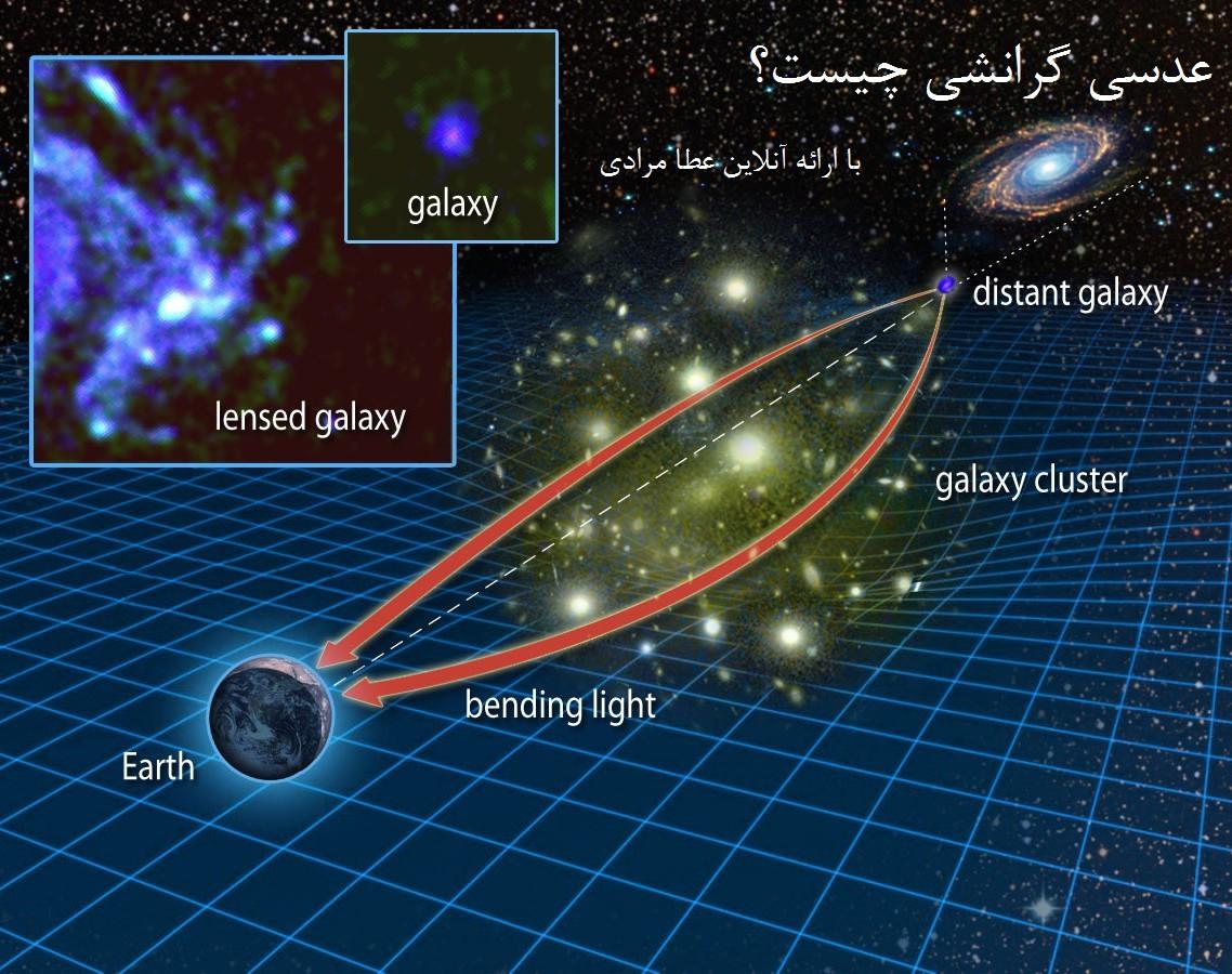 وبینار عدسی گرانشی(Gravitational Lens)