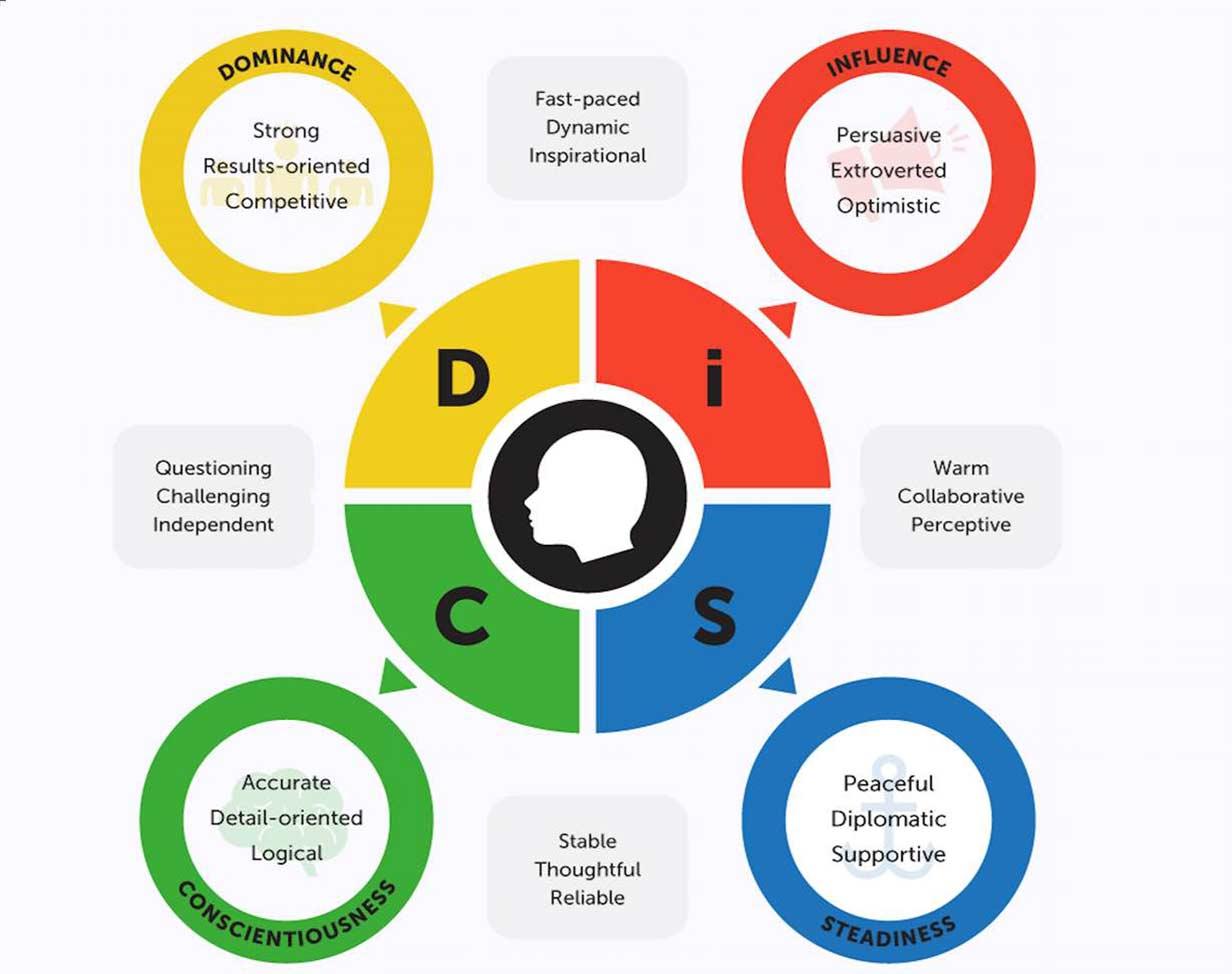 وبینار استعدادیابی با استفاده از مدل جهانی دیسک